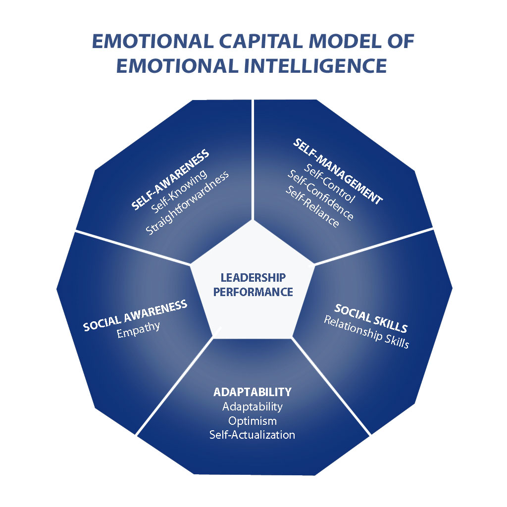 emotional intelligance This article discuses the main reasons why emotional intelligence is they key to any person's success it covers ei in the workplace, psychology, and you.
